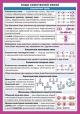 Химия. Виды химической связи